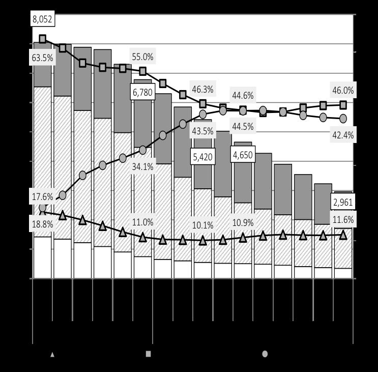 인구의 장래 전망