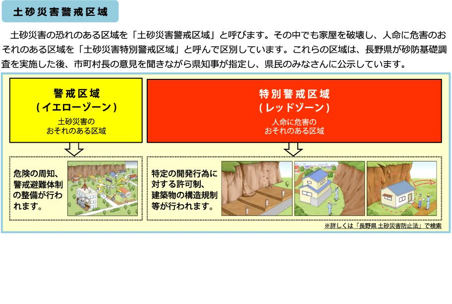 토사 재해 경계 구역