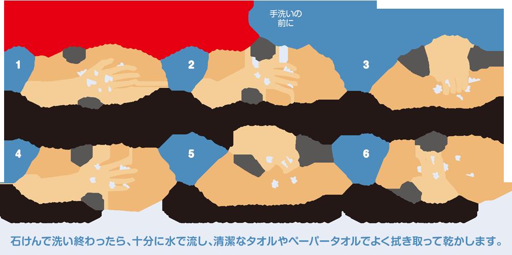 如何正確洗手