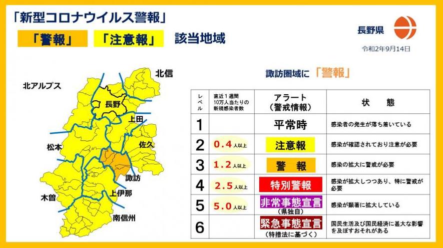 長野 県 コロナ 警戒 レベル